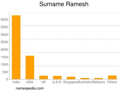 Surname Ramesh