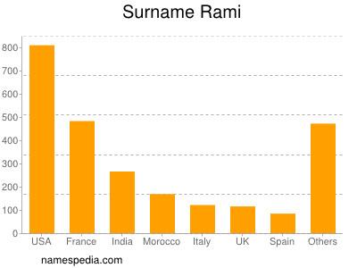 Surname Rami