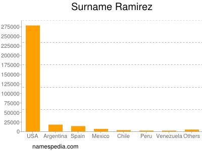 Surname Ramirez