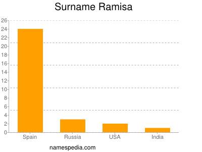 Surname Ramisa