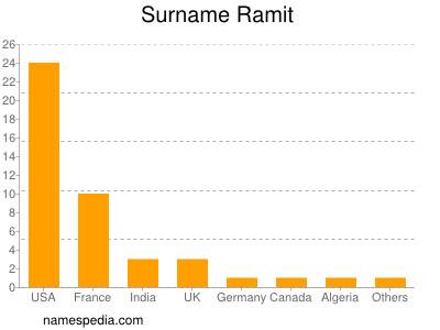 Surname Ramit