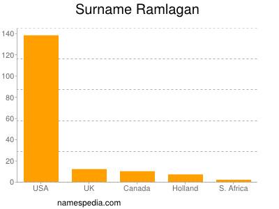 Surname Ramlagan