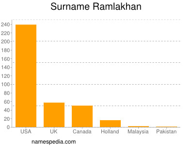Surname Ramlakhan