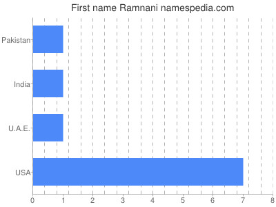 Given name Ramnani
