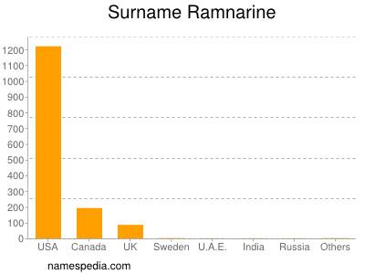 Surname Ramnarine
