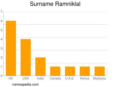 Surname Ramniklal
