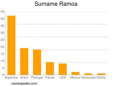 Familiennamen Ramoa
