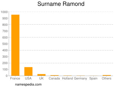 Surname Ramond