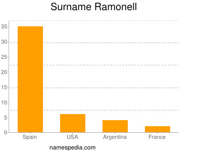 Surname Ramonell