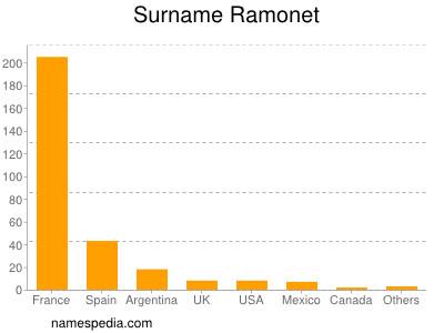 Surname Ramonet