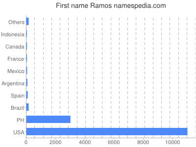 Vornamen Ramos