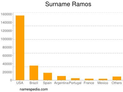 Familiennamen Ramos