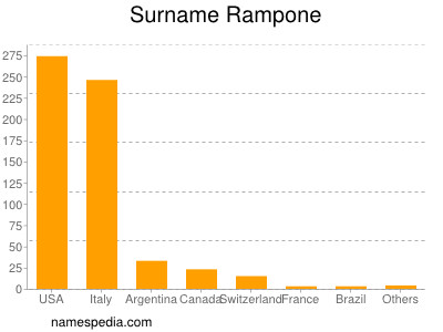 Surname Rampone