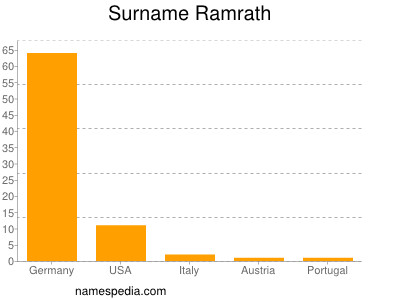 Surname Ramrath