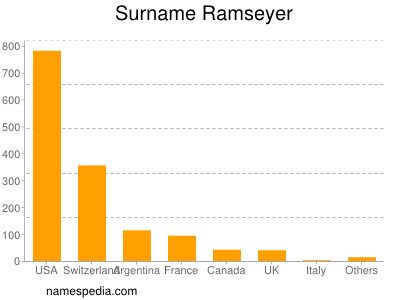 Surname Ramseyer