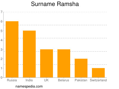 Surname Ramsha