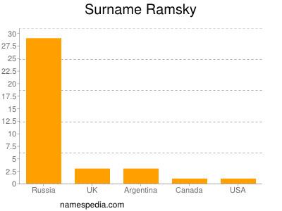 Surname Ramsky