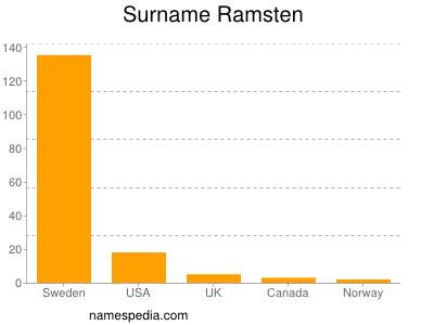 Surname Ramsten