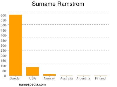 Surname Ramstrom