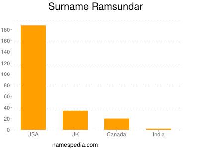 Surname Ramsundar