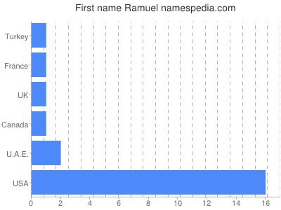 Given name Ramuel