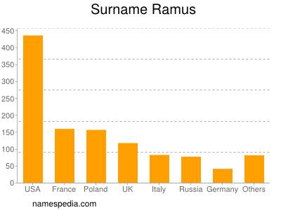 Familiennamen Ramus