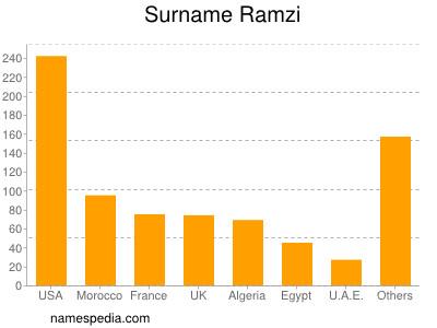 Surname Ramzi