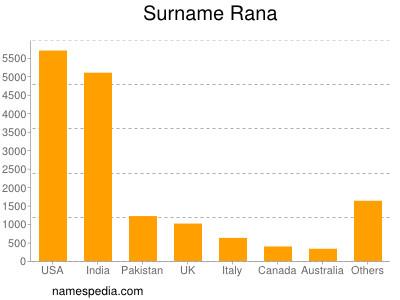 Surname Rana
