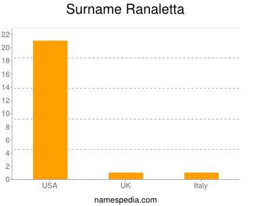 Surname Ranaletta