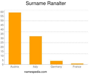 Surname Ranalter