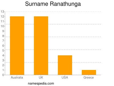 Surname Ranathunga