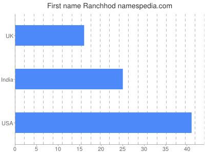 Given name Ranchhod