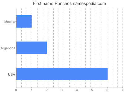 Given name Ranchos