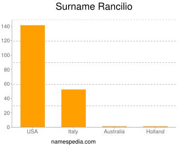 Familiennamen Rancilio