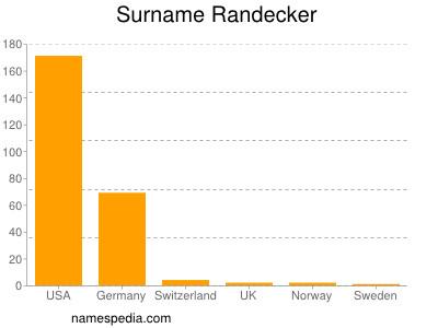 Surname Randecker