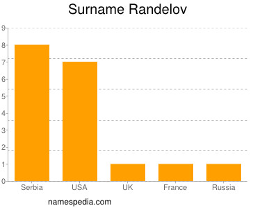 Surname Randelov
