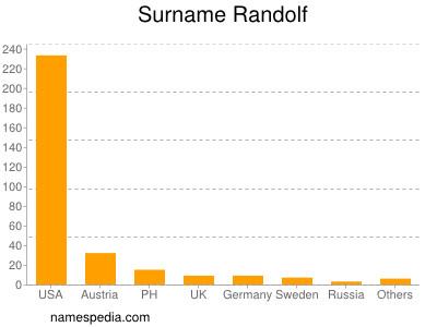 Surname Randolf