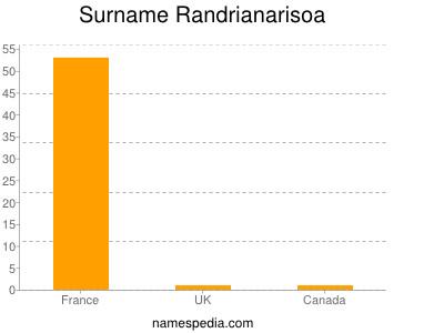 Surname Randrianarisoa