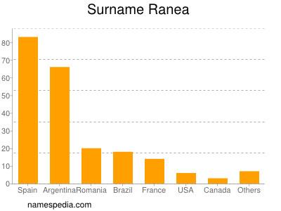 Surname Ranea
