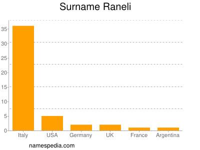 Surname Raneli