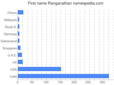 Given name Ranganathan