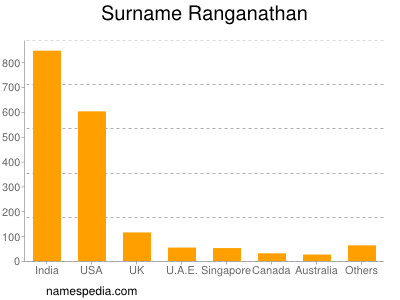 Surname Ranganathan