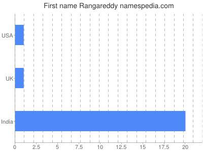 Given name Rangareddy