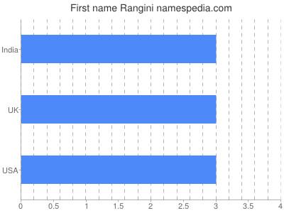 Given name Rangini