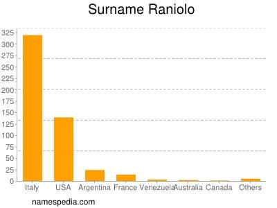 Surname Raniolo