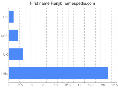 Given name Ranjib
