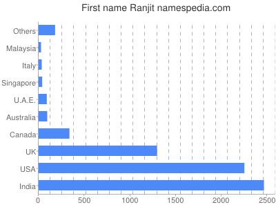 Given name Ranjit