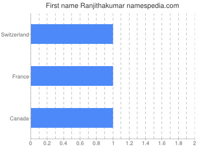 Given name Ranjithakumar