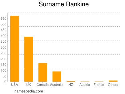 Surname Rankine