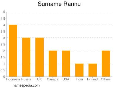 Surname Rannu